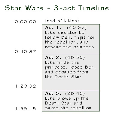 3-act structure timeline for original Star Wars