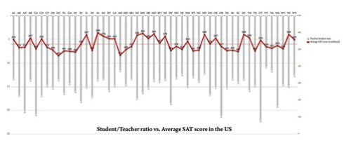 Flowing Data competition - US class sizes vs. SAT (v2)