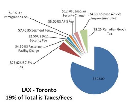 Canadian Tax Breakdown