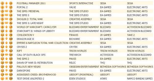 UK Gaming Charts 5-7-2011