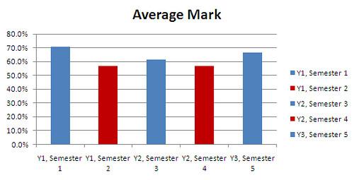 average marks