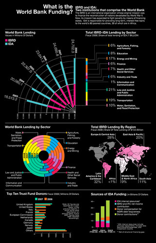 What is the World Bank Funding? by Gabriel Gianordoli
