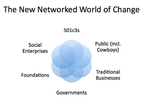 The Networked World of Change