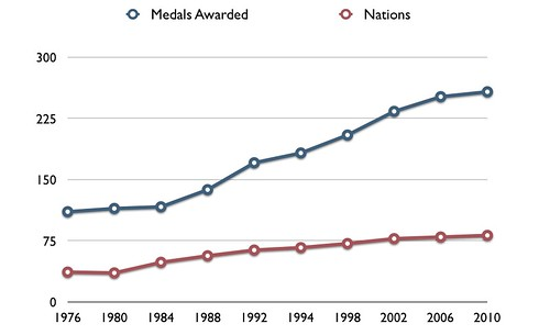 Medals and Nations at the Winter Olympics