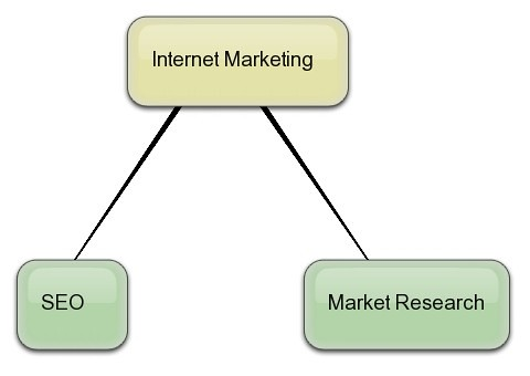 internet marketing help in Business