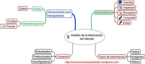 Gestión de la Información del Internet