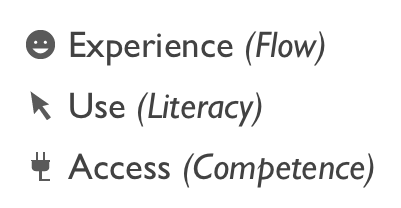 Experience / Use / Access