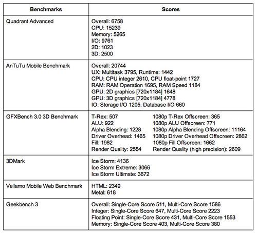 Samsung Galaxy Camera 2 Benchmark