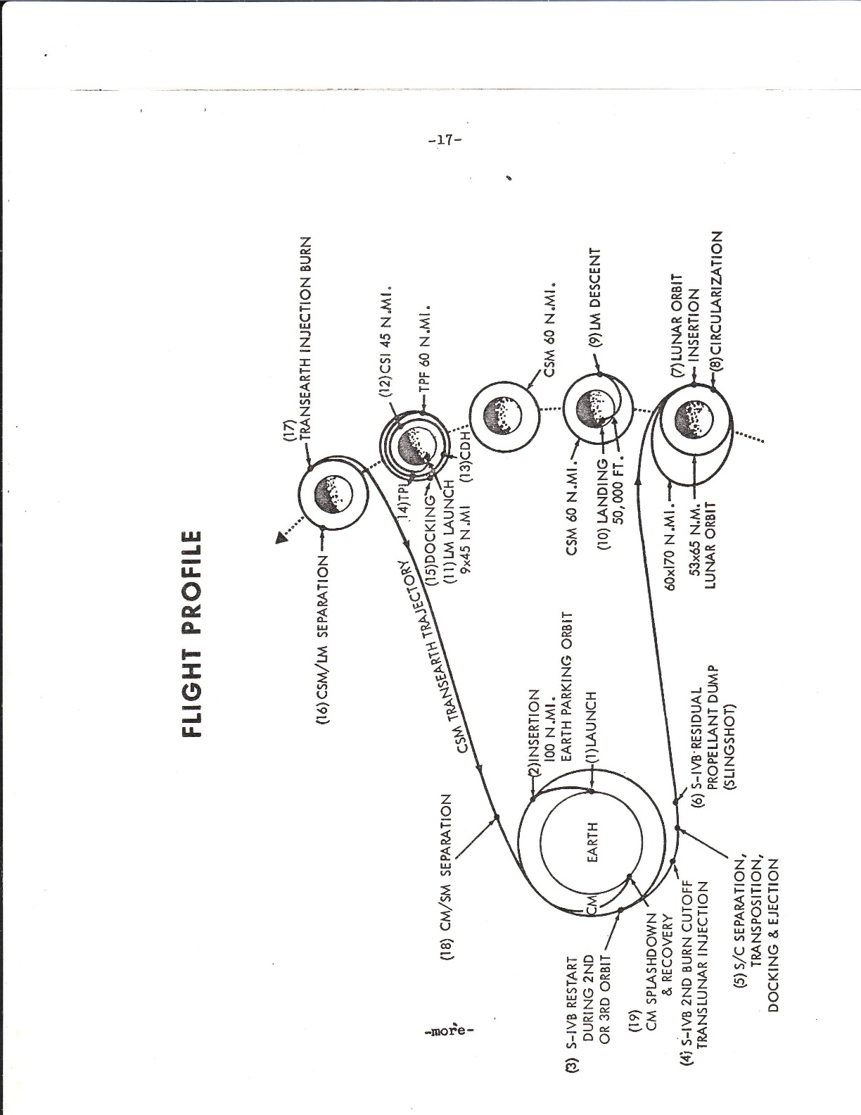 Apollo 11 Flight Path Diagram