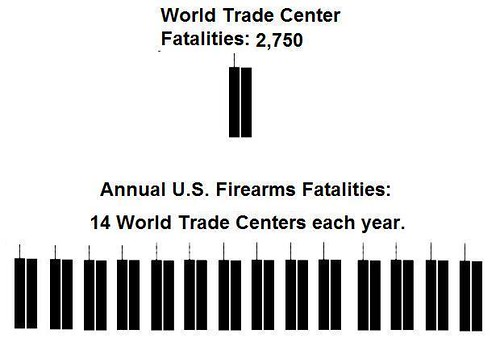 Guns in the USA: 12 Facts