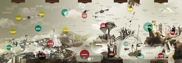We will be here - Map of the Future -