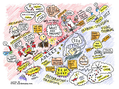 Dream Mindmap via Flickr