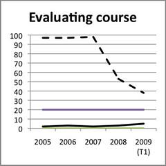 Feature adoption: evaluating Courses Bb versus Wf
