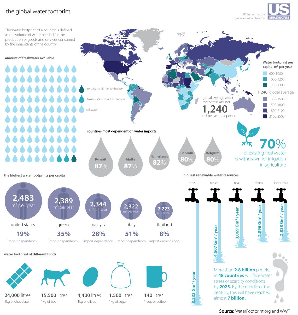 World Water Footprint Flickr