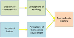 Integrated model of teachers' approaches to teaching