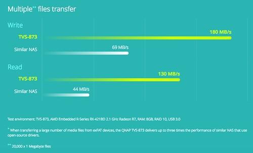 ความเร็วในการถ่ายโอนข้อมูล exFAT เทียบกับ NAS ทั่วไป
