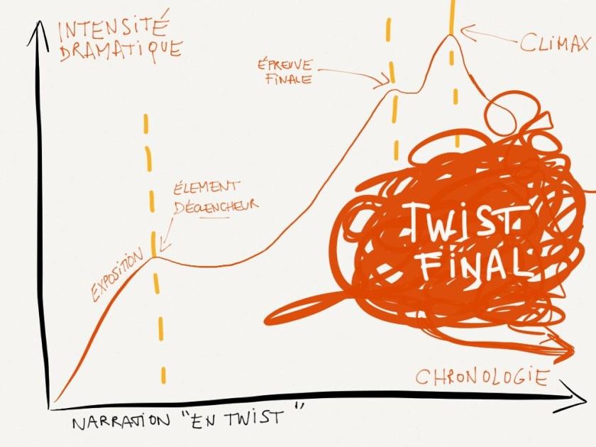Dramaturgie classique versus twist