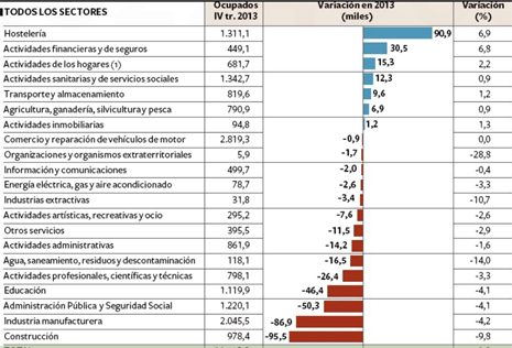 14a24 EPaís Sectores que crean y destruyen empleo
