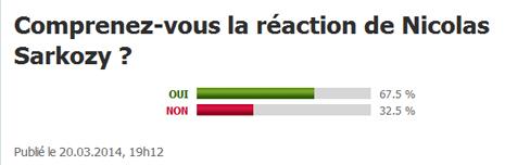 14c21 LParisien 61 por ciento comprenden reacción Sarkozy