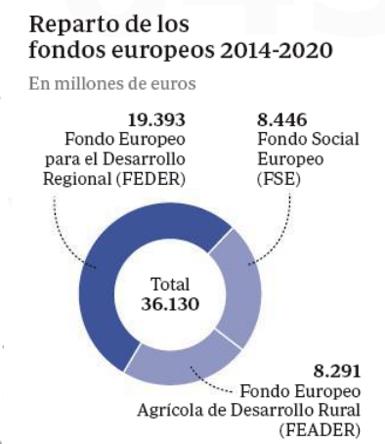 14c22 ABC Fondos europeos para España
