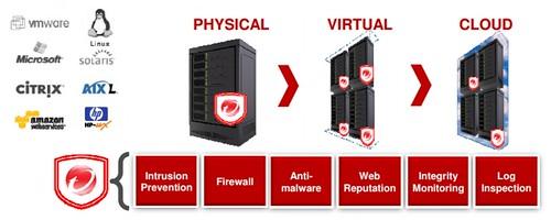 ภาพรวมของ Trend Micro Deep Security