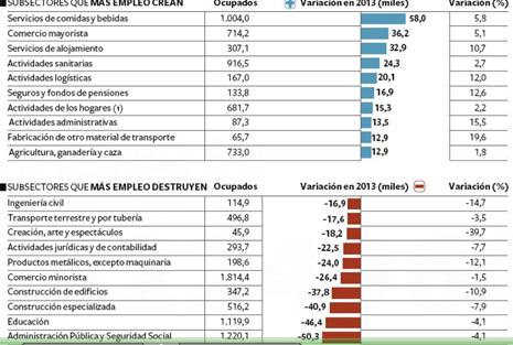 14a24 EPaís Sectores que crean y destruyen empleo 2
