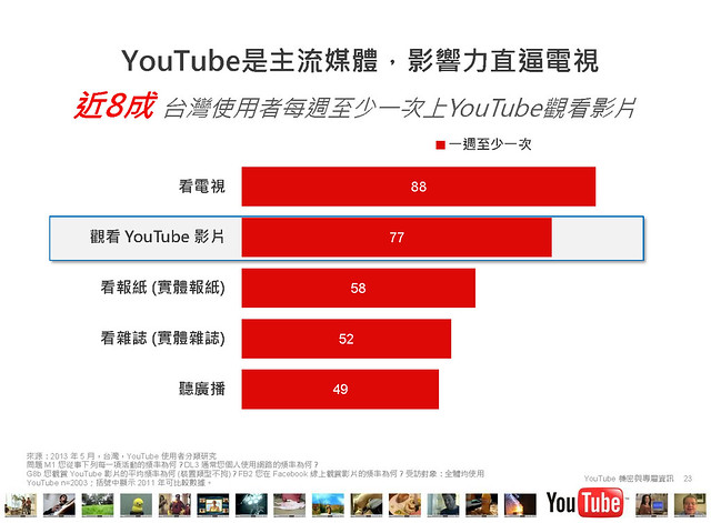 2013台灣YouTube使用者行為大調查PPT內容_頁面_23