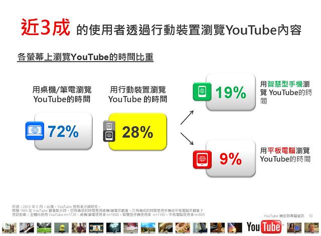 2013台灣YouTube使用者行為大調查PPT內容_頁面_10