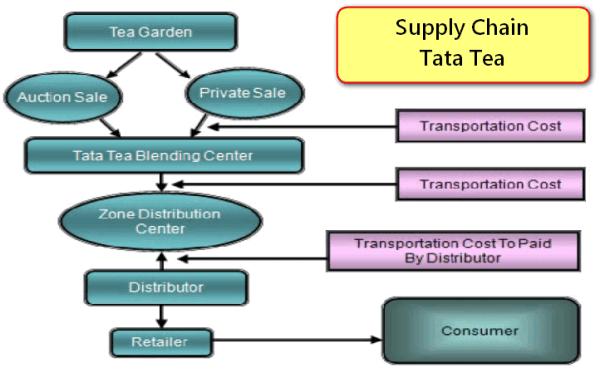 Tea Coffee Supply Chain Management: Upstream & Downstream ...