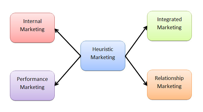 Heuristic Marketing - Philip Kotler