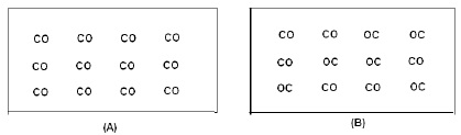 CBSE Class XI & Class XII Supplementary Textual Material in Chemistry