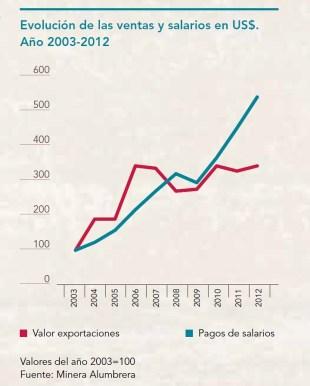 Evolución de las exportaciones y de los salarios