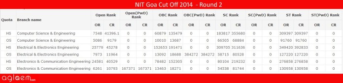 NIT Goa Cut Off 2014 - National Institute of Technology