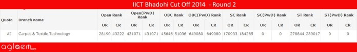 IICT Bhadohi Cut Off 2014 - Indian Institute of Carpet Technology