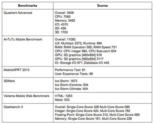 Huawei Ascend Benchmark Result