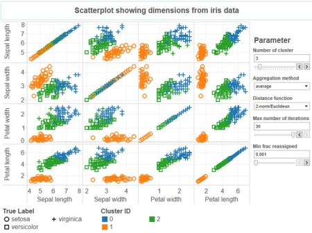 Dashboard for k-means clustering