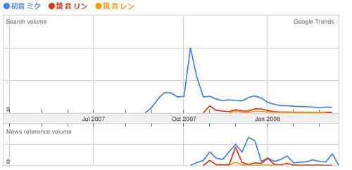 12 month Comparison of Vocaloid2 Family