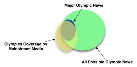 Venn Diagram about Social Media at the Olympics
