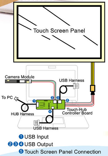 hoda-technology-touchpanel-eee-pc-aspire-one_tech par eeepcnews