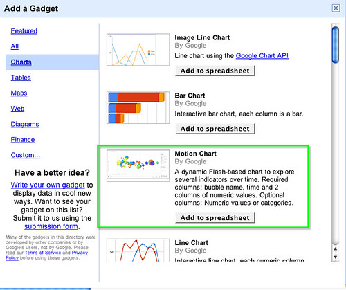 Visualising Financial Data In a Google Spreadsheet Motion