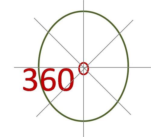 venturatis 360