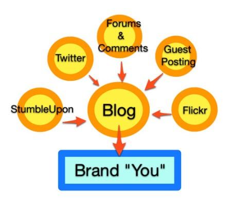 """Résultat de recherche d'images pour """"What You Should Do To Build Your Brand Online"""""""