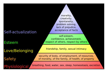 maslow's hierarchy of needs by you.