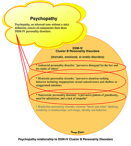 Psychopathy relationship to DSM-IV Cluster B Personality Disorders