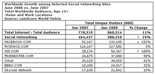 Comscore June 07 08 Comparison