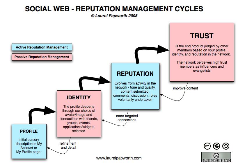 Social Web - Reputation Management Cycles diagram