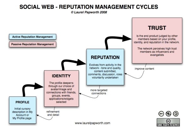 Social Web - Reputation Management Cycles diagram