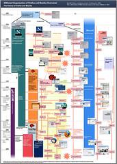 Affiliated Organization of Firefox and Mozilla...