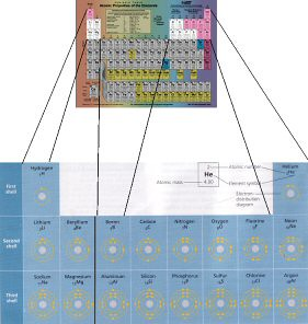 Periodic Table of the Elements, highlighted