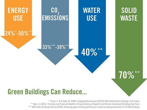 Flickr - Green Building Savings